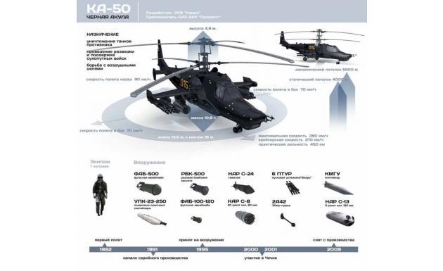 Инфографика. Вертолёт КА-50 «Черная акула»