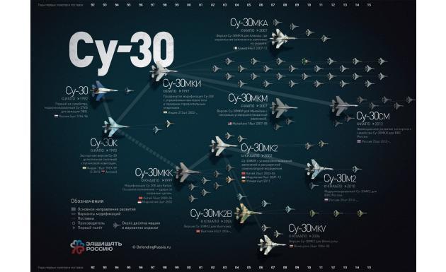 Наши СУшки - Инфографика