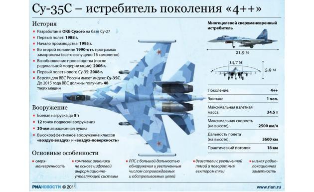 Су-35С 4++